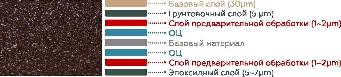 Структура покрытия КВАРЦ